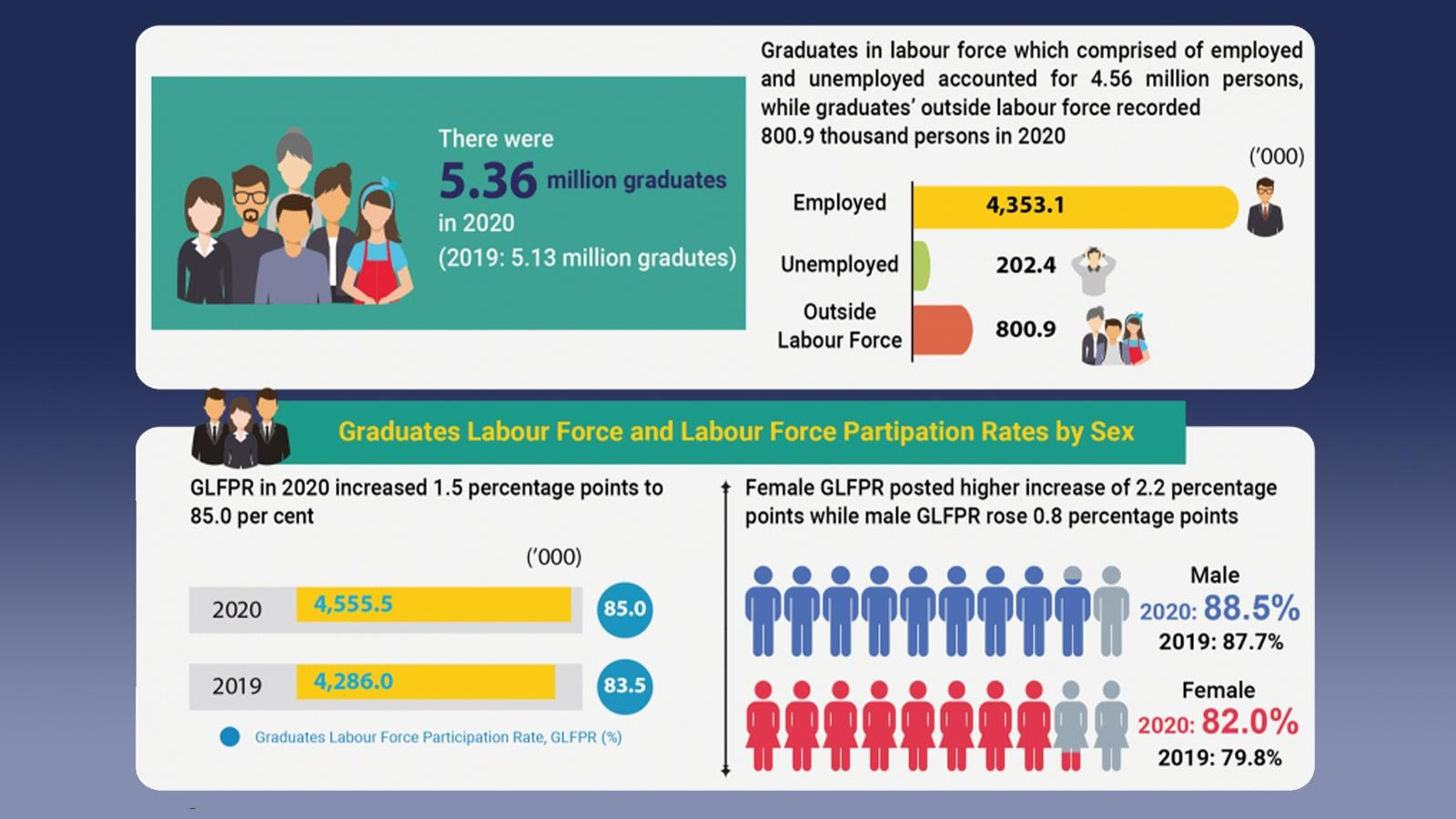 As the number of Malaysian graduates increased in 2020, so did their unemployment rate: DOSM