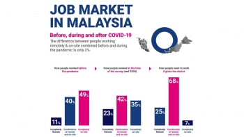 Most Asia employees now prefer hybrid working, with 2-3 days of working from home every week