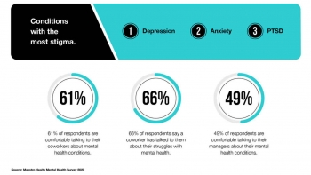 HR, F&B, engineering sectors report the least stigma of talking about mental health at work