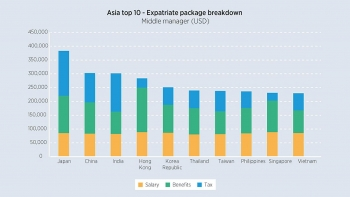 Cost of employing expatriates in Asia: Japan and China are the most expensive