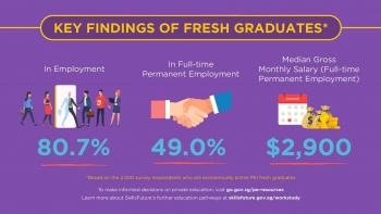 Private fresh grads in Singapore earned S$2,900 on average in 2020, up from S$2,650 in 2018