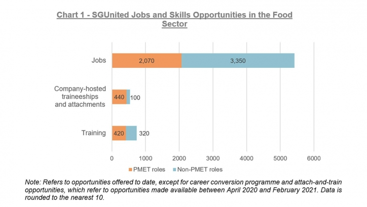 Gardenia Foods, HanBaoBao, 1855 F&B among the 800 employers in Singapore offering jobs and skills opportunities