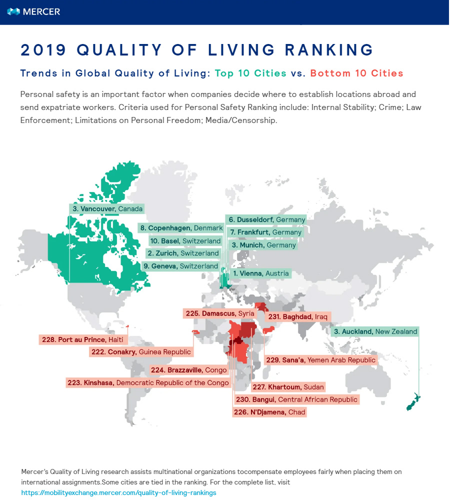 Mercer quality of living survey (top 10 and bottom 10)